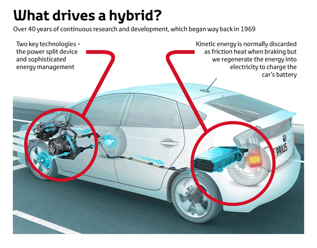 The Best Thing About Hybrids Is That They Make It Easy For Drivers To Get Significantly Better Fuel Mileage Without Sacrificing Driving Pleasure